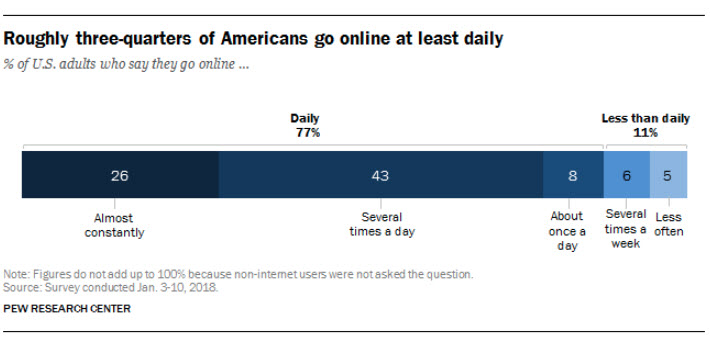 Overall, 77% of Americans go online on a daily basis.