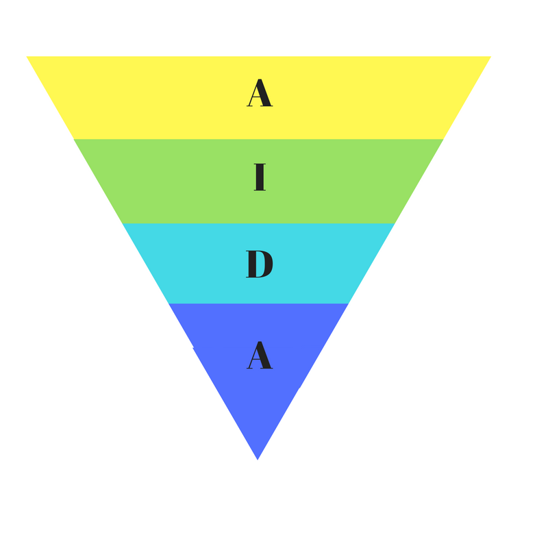 AIDA method